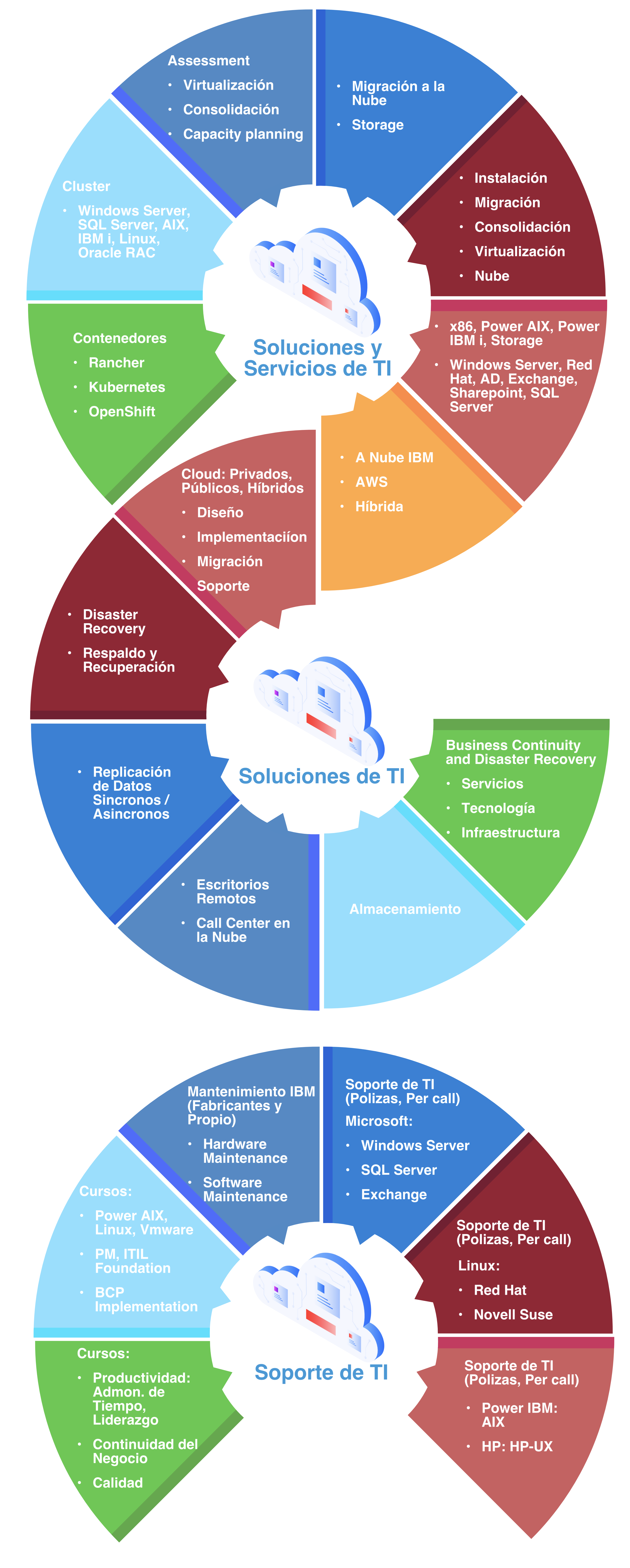 Soluciones de Ti, Cloud, Servicios, Soporte de TI, TI, Nube